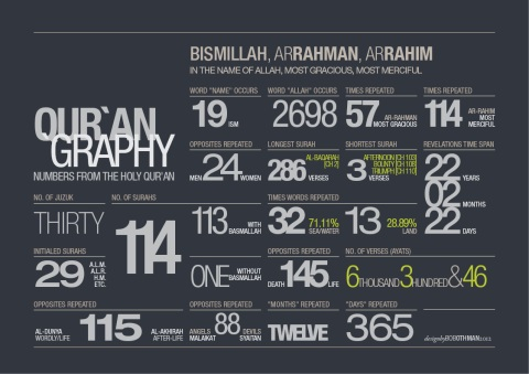 Infographics from the Qur'an