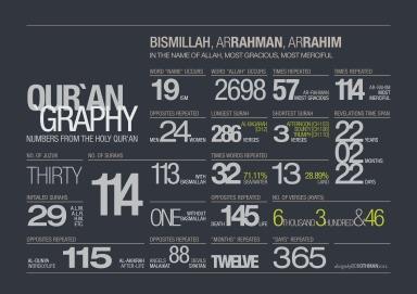 Infography Al-Quran